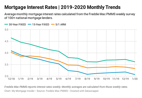 The Current Mortgage Rates